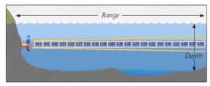 Real-Time Met-Ocean Monitoring System schematic